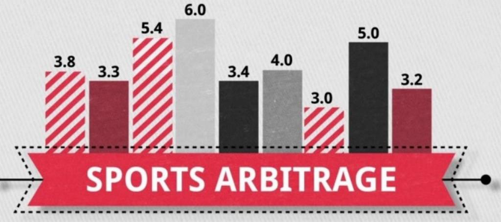 Arbitrage bets